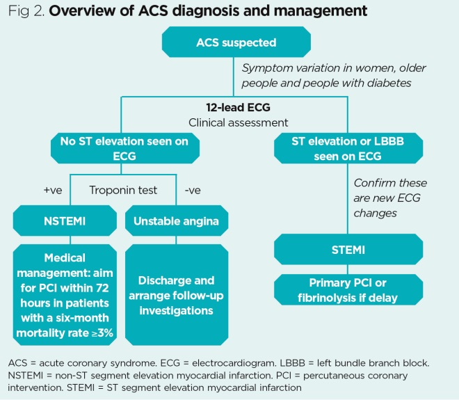 Diagnosis, management and nursing care in acute coronary
