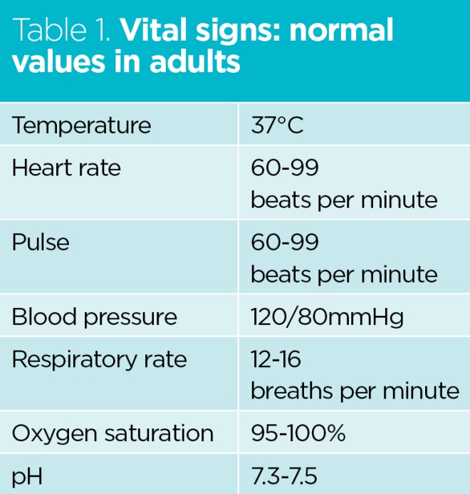 Homoeostasis and vital signs: their role in health and its