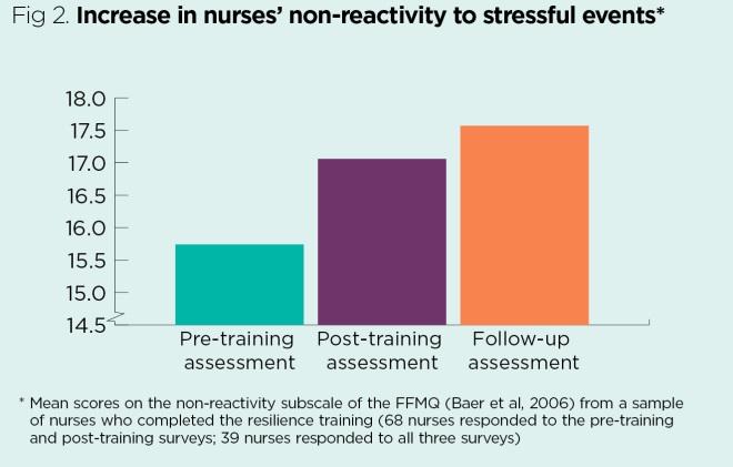 A Resilience Training Programme To Improve Nurses Mental Health