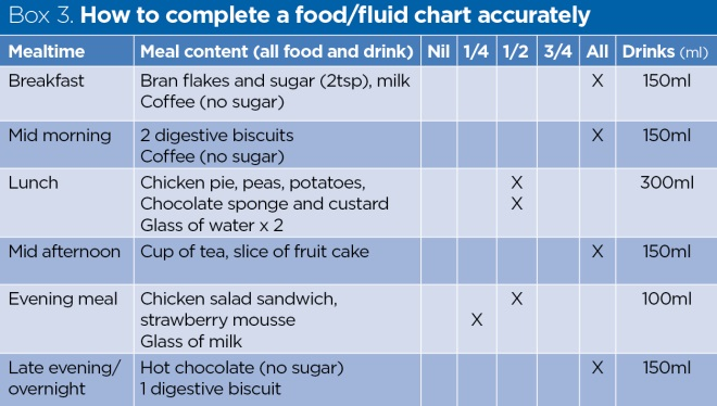 Assisting Patients With Eating And Drinking To Prevent Malnutrition Nursing Times