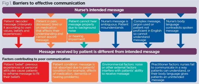 Communication skills 1: benefits of effective communication
