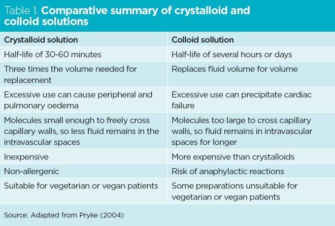 Choosing between colloids and crystalloids for IV infusion