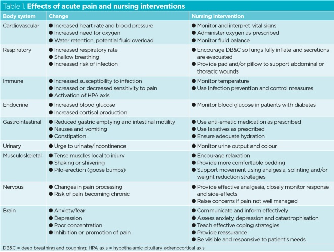 table 1 effects of acute pain and nursing interventions
