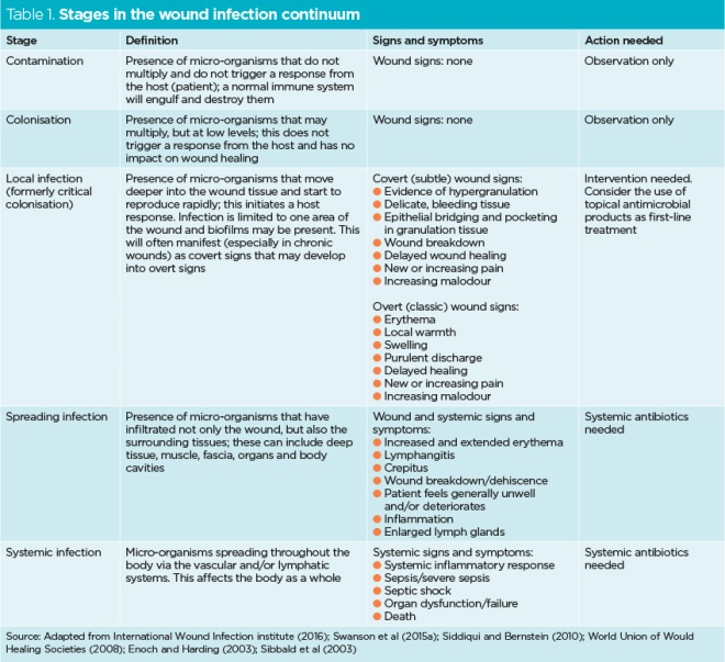 Diagnosing And Managing Infection In Acute And Chronic Wounds Nursing Times