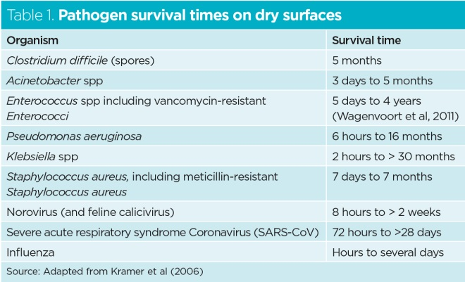 table 1 pathogen survival times on dry surfaces