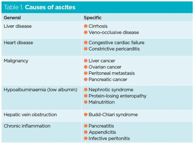 Management of ascites in patients with liver disease