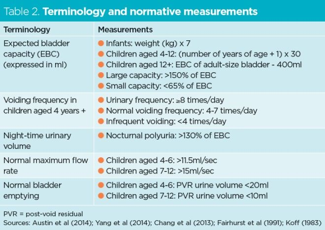 Use of urodynamics to diagnose continence problems in children