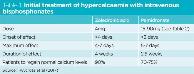 Malignant Hypercalcaemia Definition Symptoms And Treatment Nursing Times
