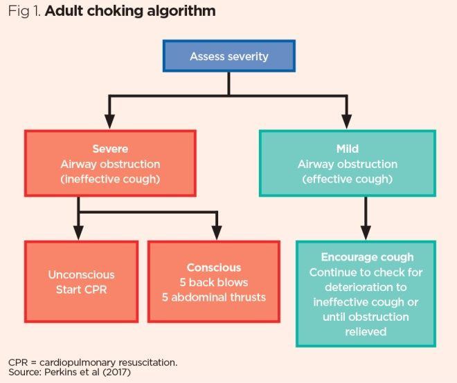 Choking 1: foreign-body airway obstruction in adults