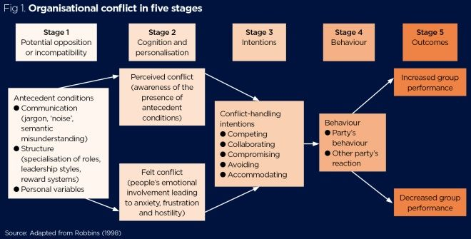 Workplace Conflict Why It Happens And How To Manage It Nursing Times