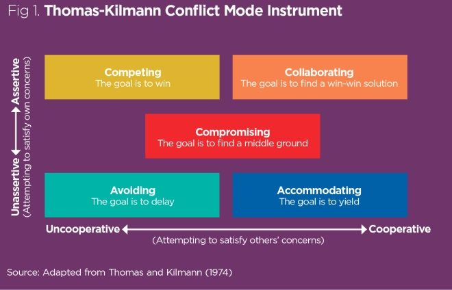 Accommodating conflict handling mechanism