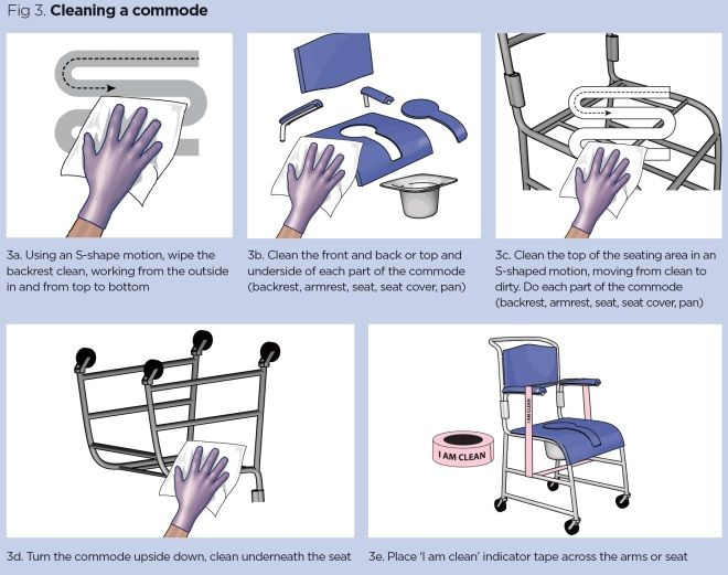 fig 3 cleaning a commode