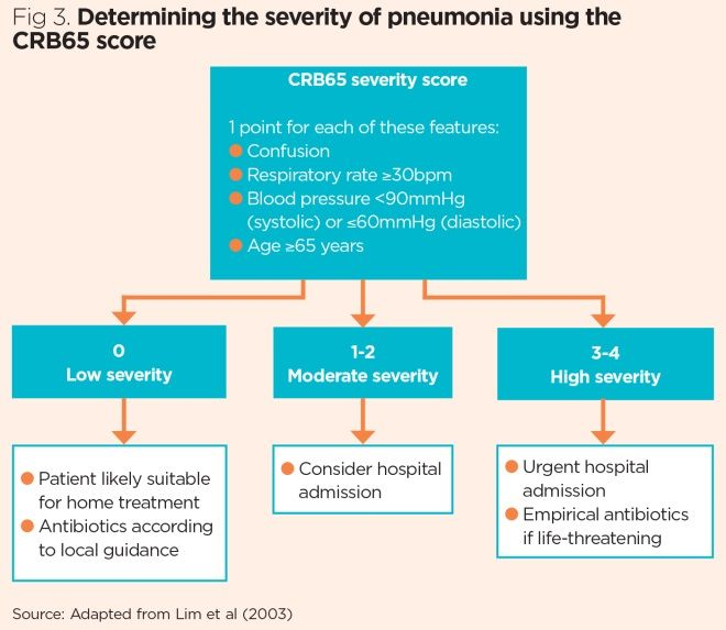 Challenges Of Diagnosing And Managing Pneumonia In Primary