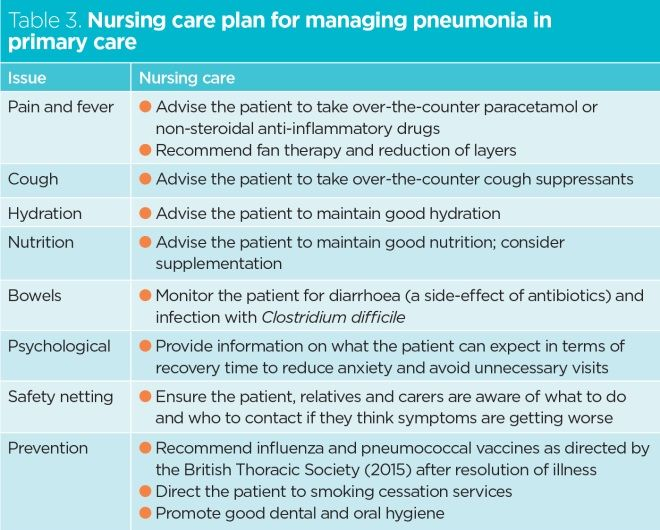 Challenges of diagnosing and managing pneumonia in primary ...