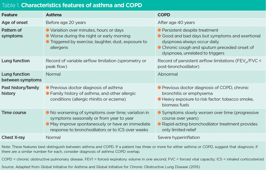 Implementing an asthma and COPD overlap protocol in ...